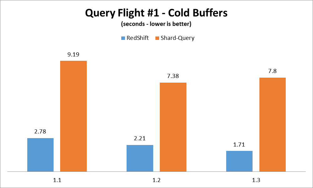 Comparing Amazon Redshift and Shard-Query features and